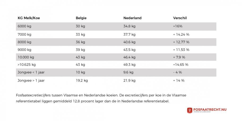 fosfaat nederland belgie